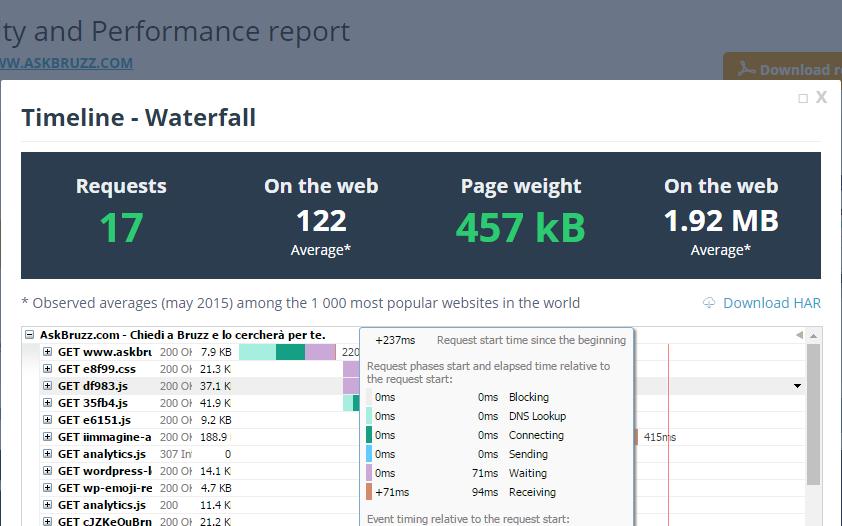dDreboost Waterfall - Tool online per testare il proprio sito